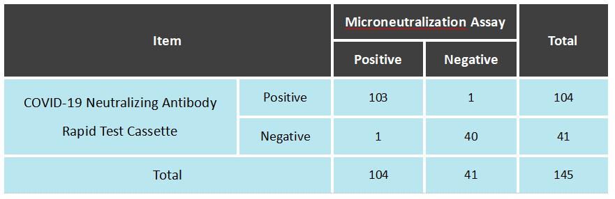 Sensitivity and Specificity of covid 19 Neutralizing Antibody (NAb) Rapid Test