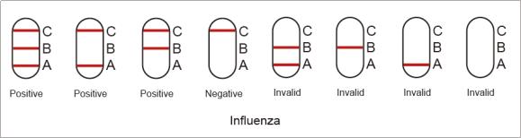 newscen COVID-19 and Influenza A+B Rapid Antigen Combo Test 1