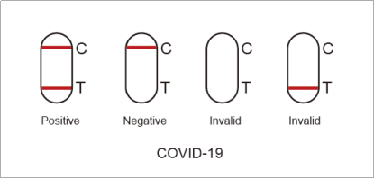 newscen COVID-19 and Influenza A+B Rapid Antigen Combo Test