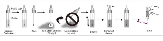 H. Pylori Antigen Rapid test Kit