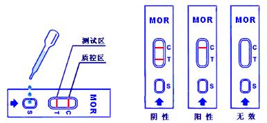 Morphine (MOR) Rapid Test Kit