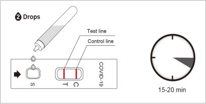 Coronavirus COVID-19 Antigen Rapid Test Cassette